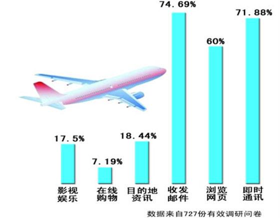飞机交流电源系统设计