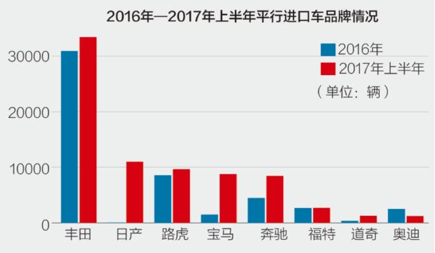 2017年上半年平行进口车数据分析报告出炉 这家自贸区