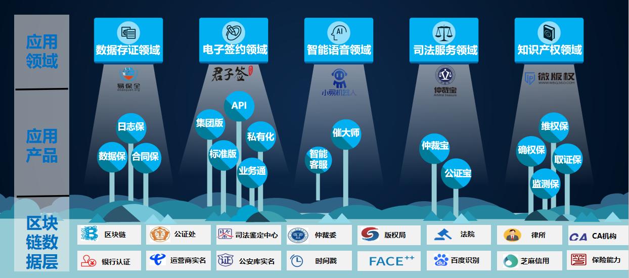 助力企业数字化升级两江新区易保